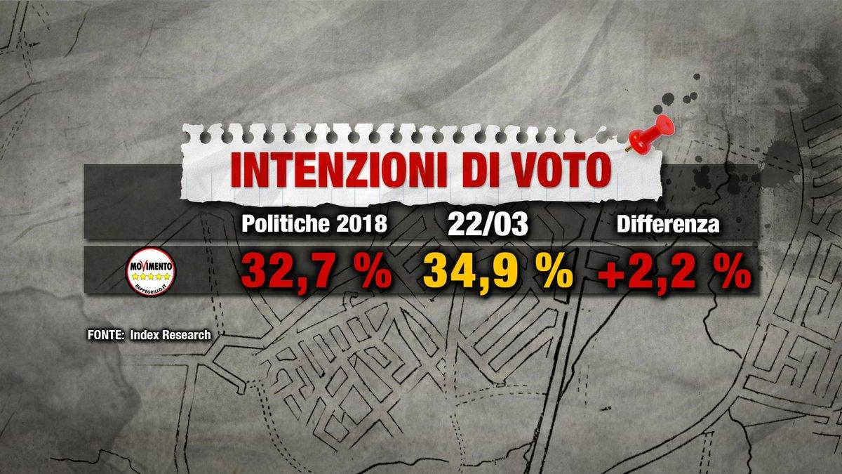 sondaggi elettorali index m5s