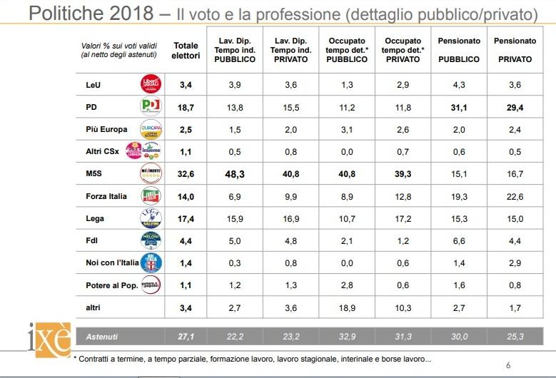 sondaggi elettorali ixè - analisi del voto 2018 per professione