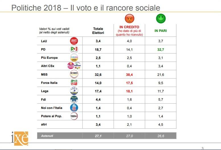 sondaggi elettorali ixè - analisi del voto 2018 per rancore sociale
