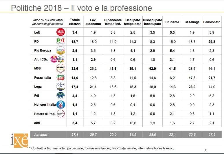 sondaggi elettorali ixè - analisi del voto alle politiche 2018 per professione