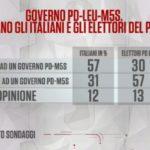 sondaggi elettorali noto