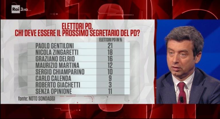 sondaggi elettorali noto, premier
