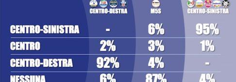 Sondaggi elettorali Tecnè: la Lega supera il PD