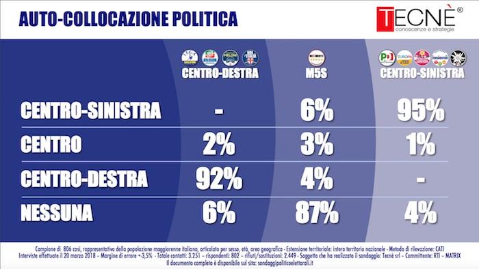 sondaggi elettorali tecnè, autocollocazione