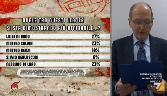 sondaggi politici ipsos 1