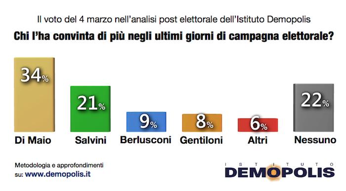 sondaggi politiche 2018, demopolis