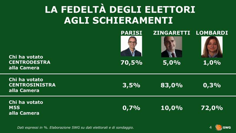 sondaggi politiche 2018, fedeltà
