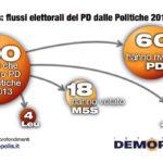 sondaggi politiche 2018, flussi