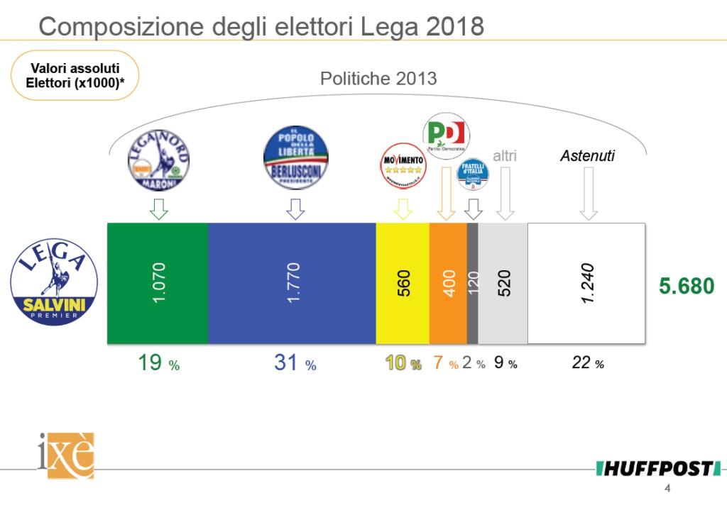 sondaggi politiche 2018, ixè, lega