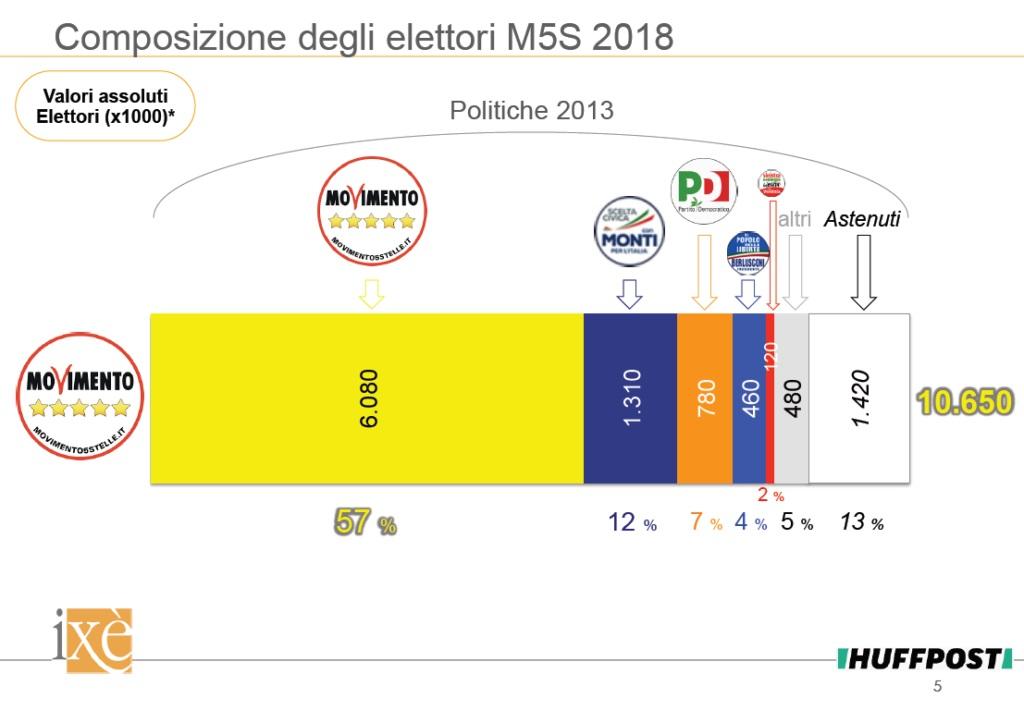 sondaggi politiche 2018, ixè, m5s