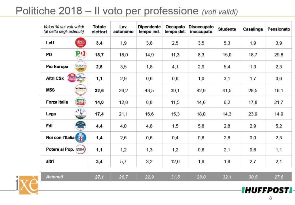 sondaggi politiche 2018, ixè, professione