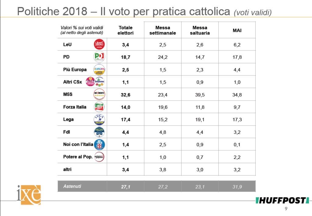 sondaggi politiche 2018, ixè, voto cattolico