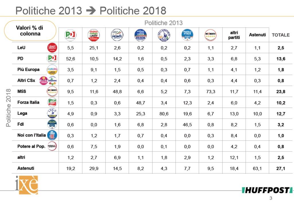 sondaggi politiche 2018, ixè