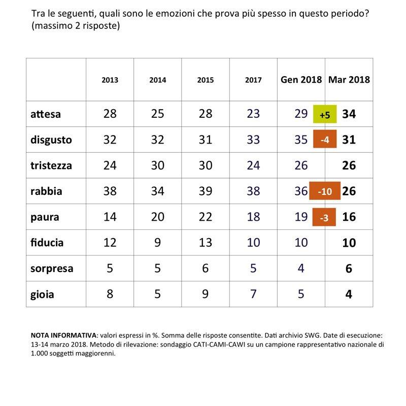 sondaggi politici SWG sentimento