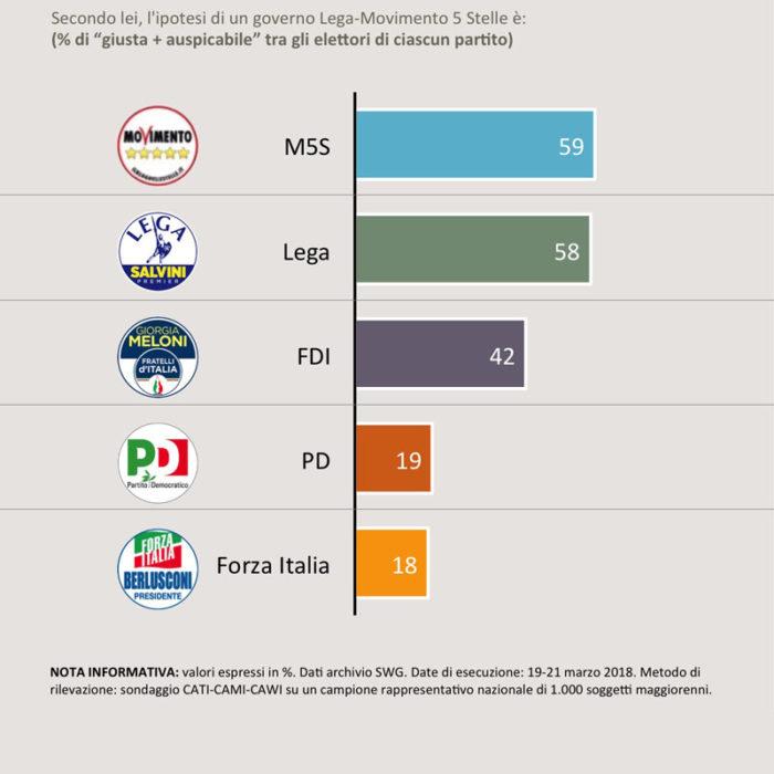 sondaggi politici coalizione M5S Lega 2