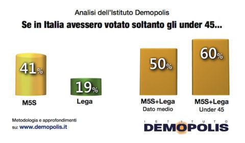sondaggi politici demopolis, m5s, lega