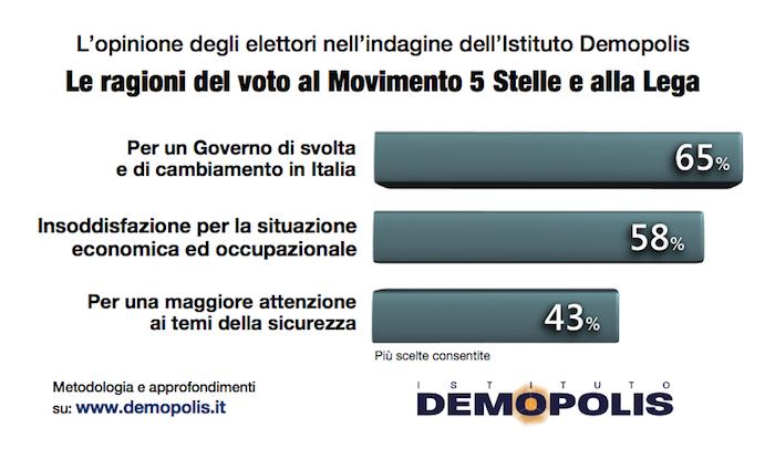 sondaggi politici demopolis voto