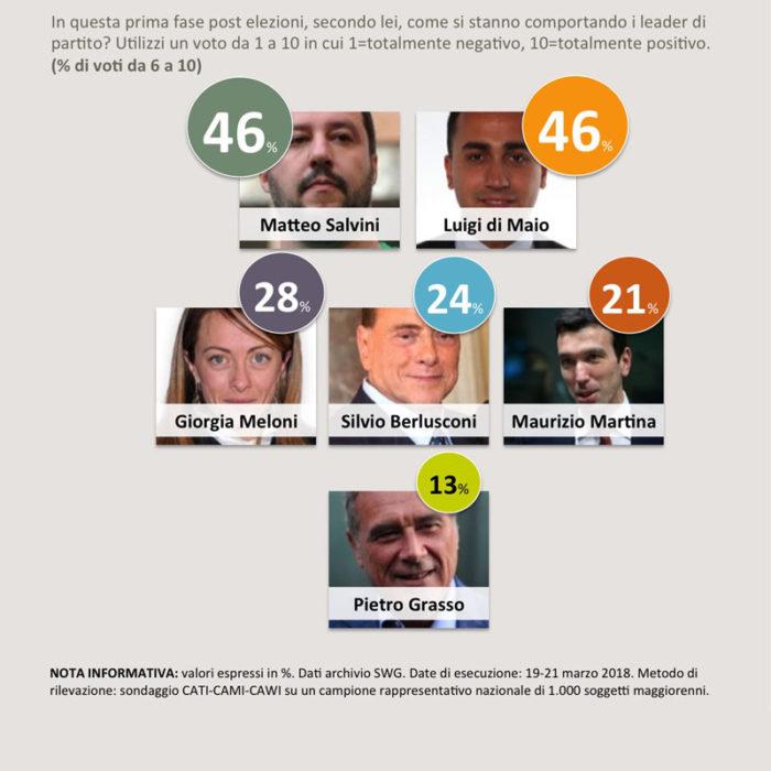 sondaggi politici fiducia leader