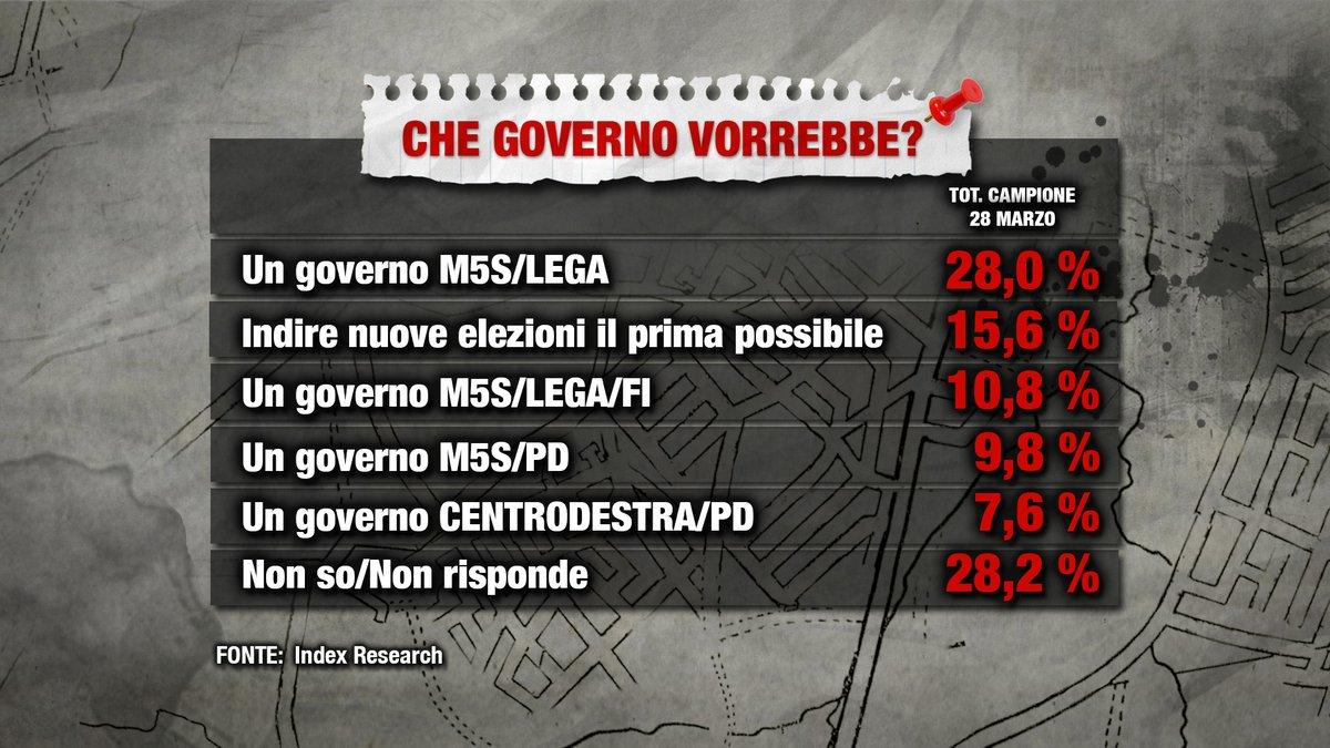 sondaggi politici index, governo