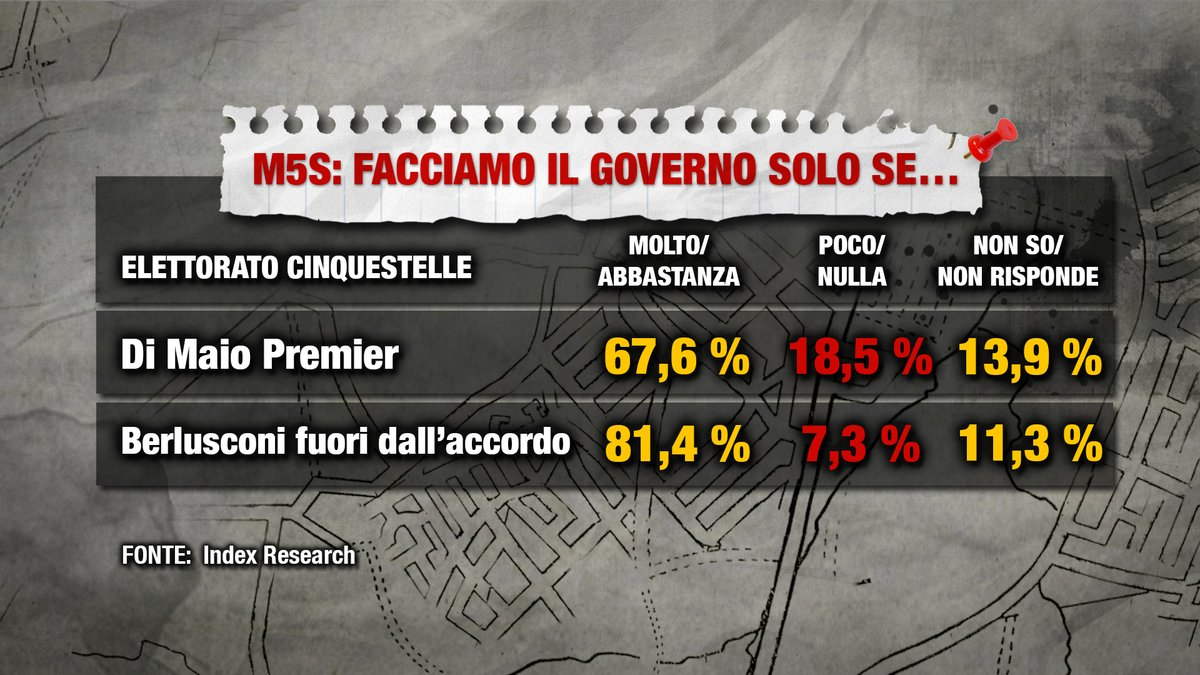 sondaggi politici index, m5s
