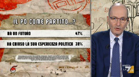 sondaggi politici ipsos, pd