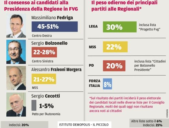 Sondaggi elettorali Friuli 2018 Fedriga in testa per Demopolis 1