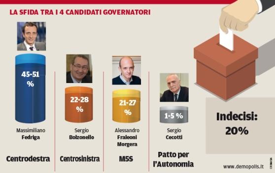 Sondaggi elettorali Friuli 2018 Fedriga in testa per Demopolis due