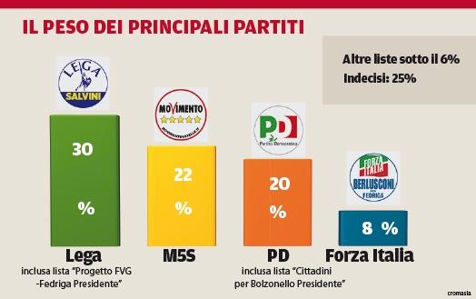 Sondaggi elettorali Friuli 2018 Fedriga in testa per Demopolis 5