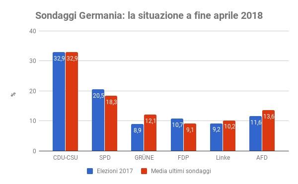 Sondaggi elettorali Germania - intenzioni di voto a fine aprile 2018