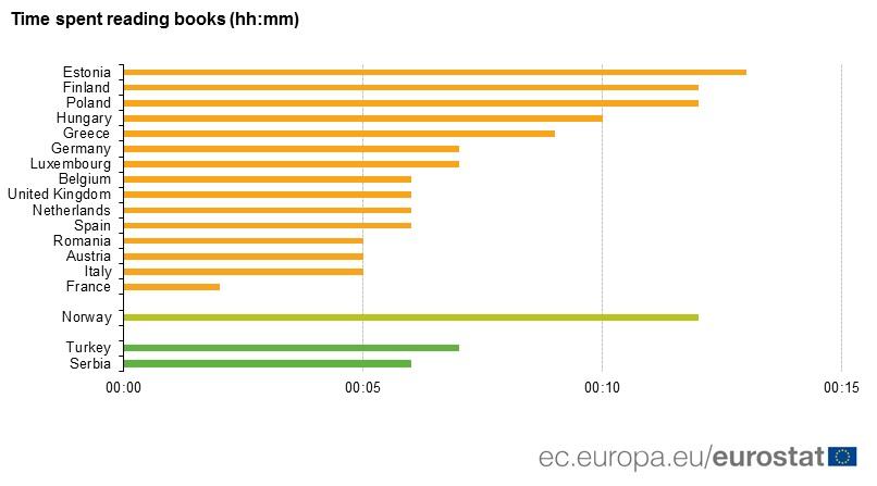 lettori in Europa