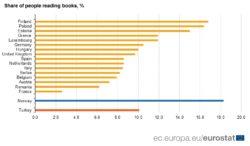 Lettori in Europa, non siamo ultimi, i francesi leggono meno di noi
