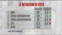 Sondaggi elettorali Noto: crescono ancora 5 stelle e Lega