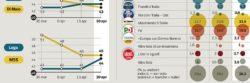 Sondaggi elettorali Ipsos: Salvini sempre più popolare, superato Di Maio