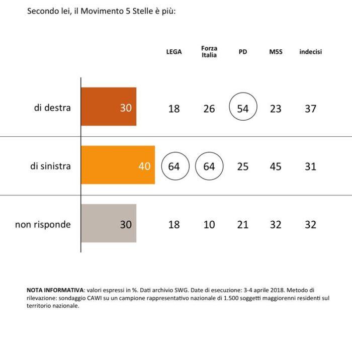 sondaggi elettorali M5S