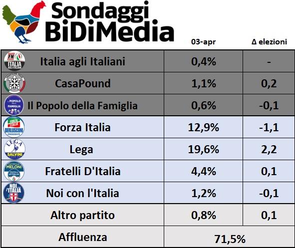sondaggi elettorali bidimedia