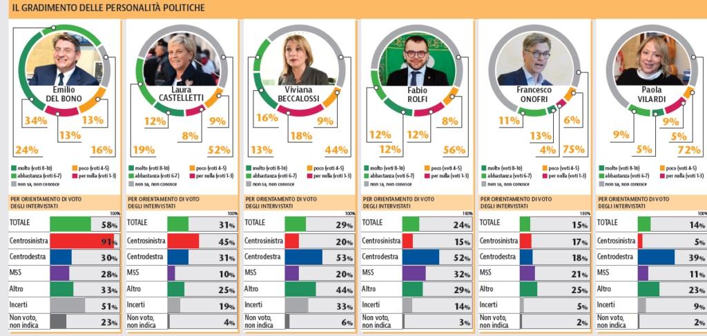 sondaggi elettorali brescia, notorietà