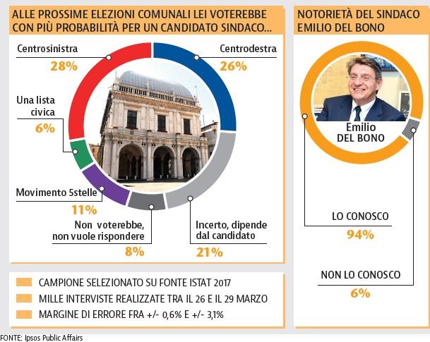 sondaggi elettorali brescia, voto 1