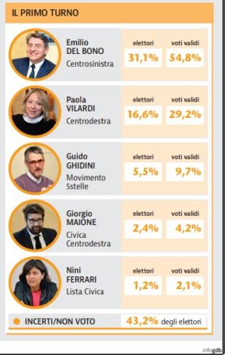 sondaggi elettorali brescia, voto 2