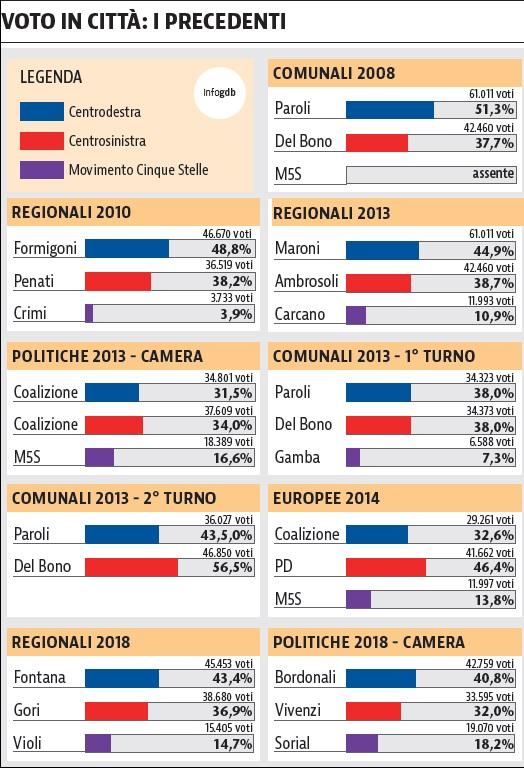 sondaggi elettorali brescia, voto