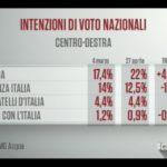 sondaggi elettorali emg - intenzioni di voto centrodestra al 27 aprile