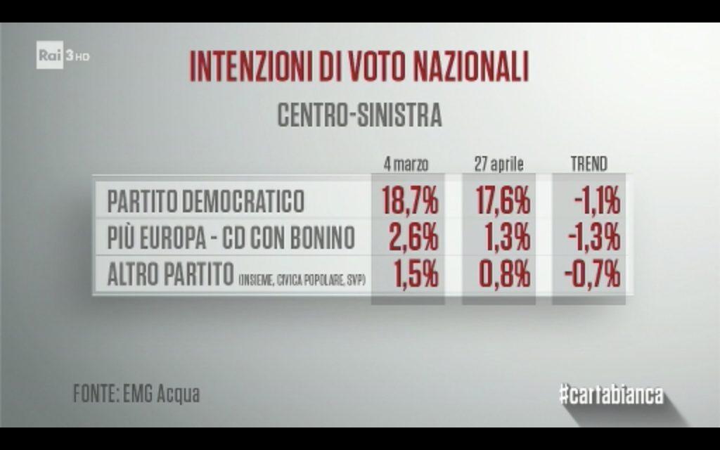 sondaggi elettorali emg - intenzioni di voto centrosinistra al 27 aprile