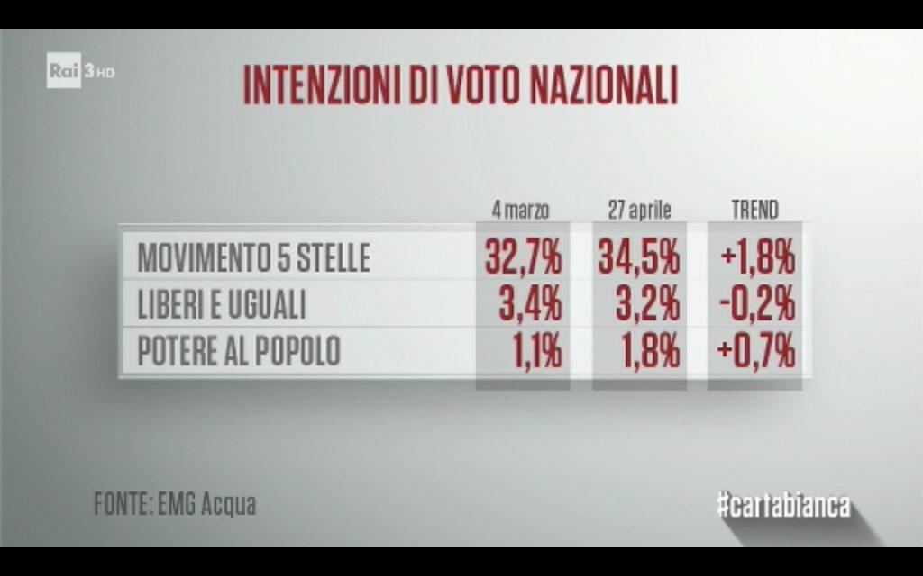 sondaggi elettorali emg - intenzioni di voto m5s e sinistra al 27 aprile
