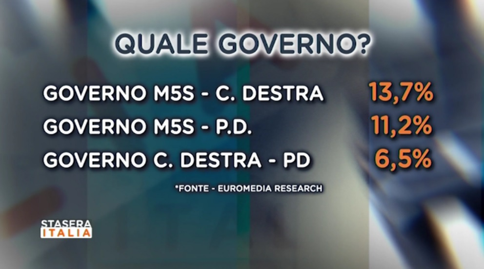 sondaggi elettorali euromedia 2
