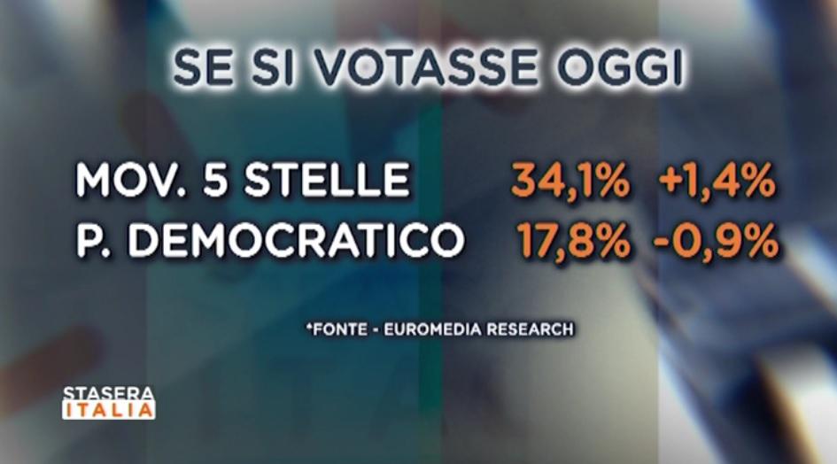 sondaggi elettorali euromedia, voto 2