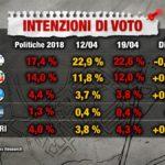 sondaggi elettorali index, destra