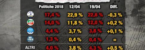 Sondaggi elettorali Index: calano M5S e Lega