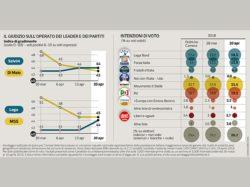 Sondaggi elettorali Ipsos: cresce la fiducia in Salvini e nella Lega