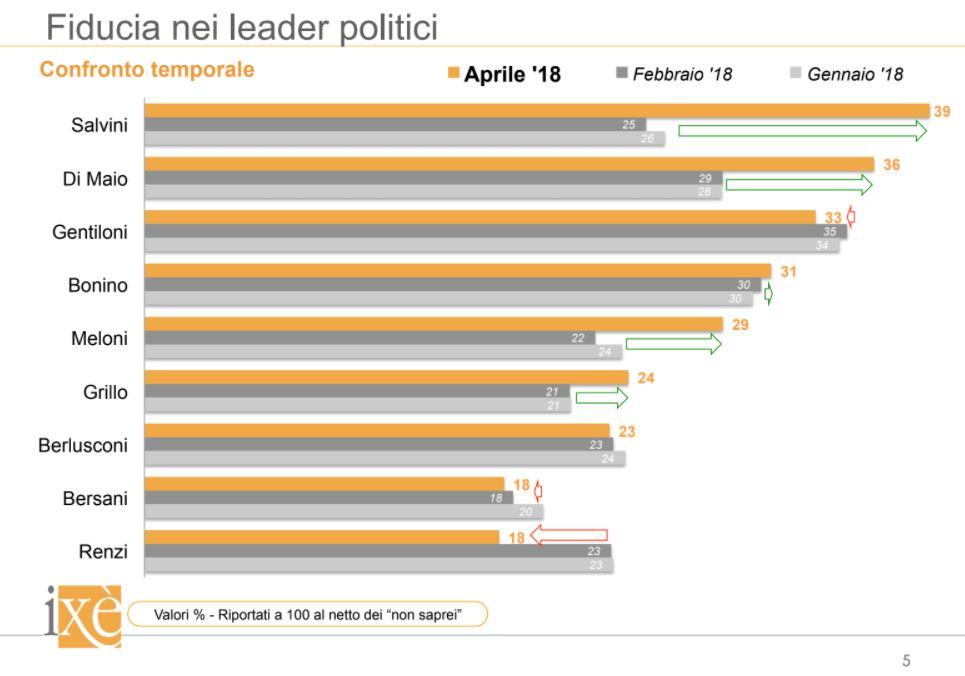 sondaggi elettorali ixè, fiducia politici