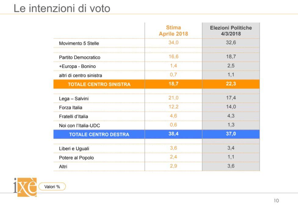 Governo Salvini: incoerente un governo con il Pd