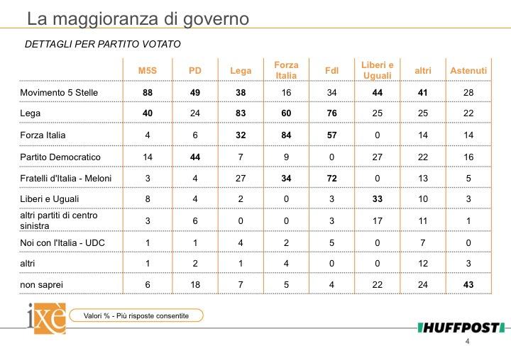 sondaggi elettorali ixè - quale partito al governo per singoli elettorati